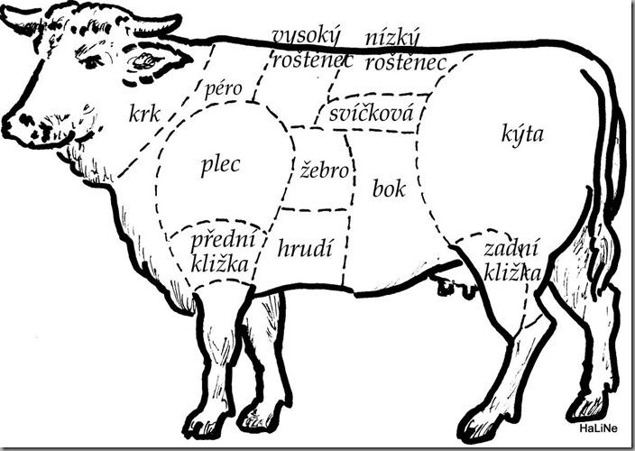 dělení hovězího masa